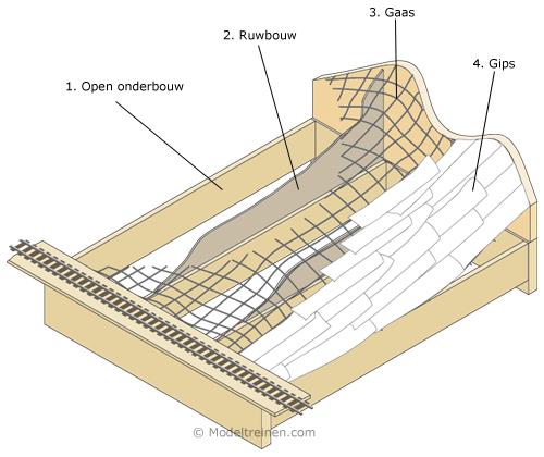 Modelspoor berg bouwen gaas gips