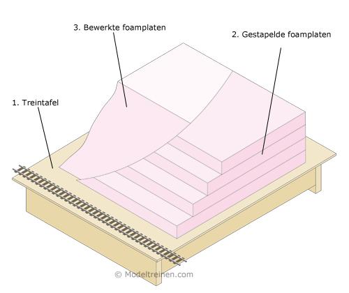 Berg bouwen met foam