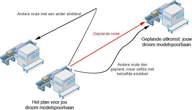 plan modelspoorbaan routes