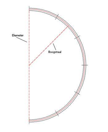 modelspoor boogstraal en diameter