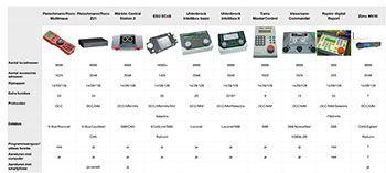Vergelijking van Digitale Centrale's